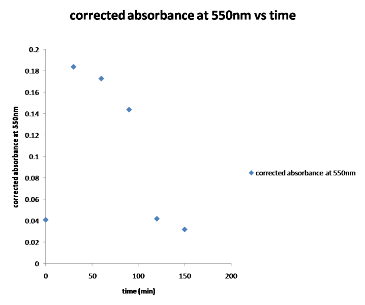 File:Experiment 1 corrected absorbance at 550nm vs time.png