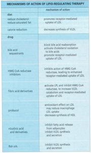 Figure 2 The mechanisms of action of lipid-regulating therapy