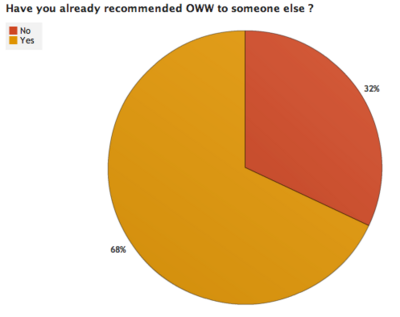 OWW Survey Results 3 3.png