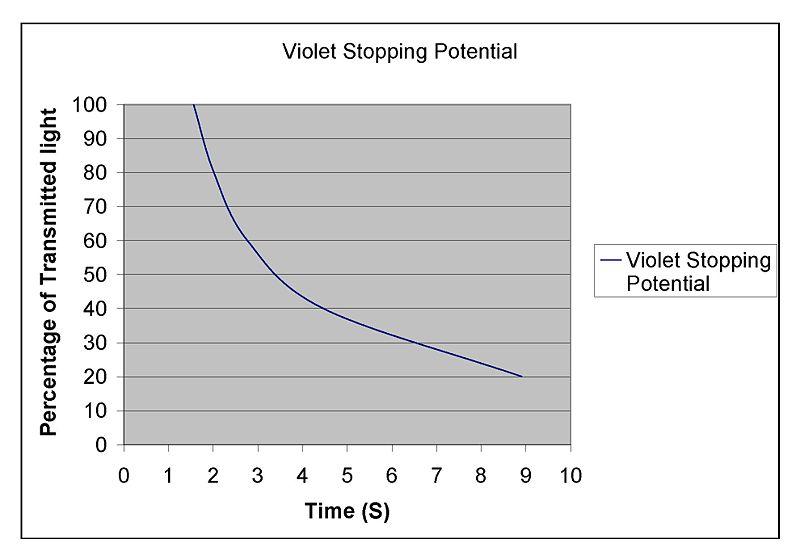File:Violet.jpg