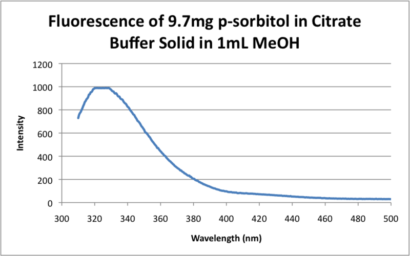 Image:Fluorescence of 9.7mg p-sorbitol in Citrate Buffer Solid in 1mL MeOH .png