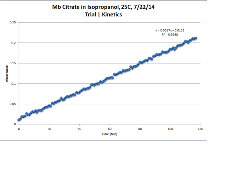 File:Mb Citrate OPD H2O2 IsOH 25C Trial1 Kinetics LinReg Chart.png