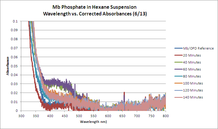 File:Mb Phosphate OPD H2O2 Hexane WORKUP GRAPH.bmp