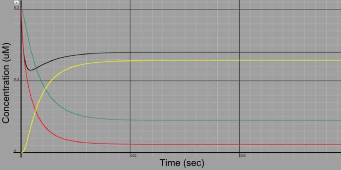 CHA kinetics graph.png