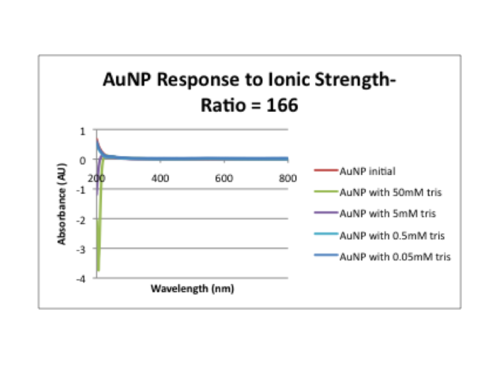 Ionic strength 166.png