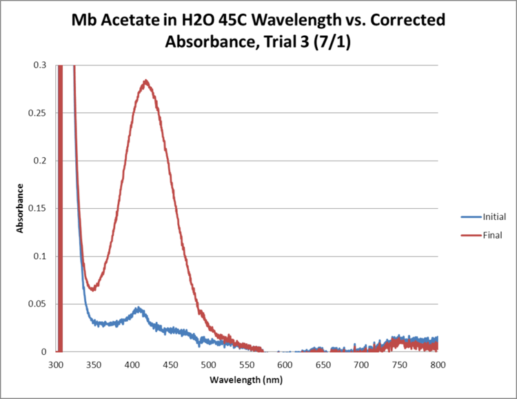 Mb Acetate OPD H2O2 H2O 45C GRAPH Trial3.png