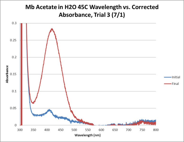 File:Mb Acetate OPD H2O2 H2O 45C GRAPH Trial3.png