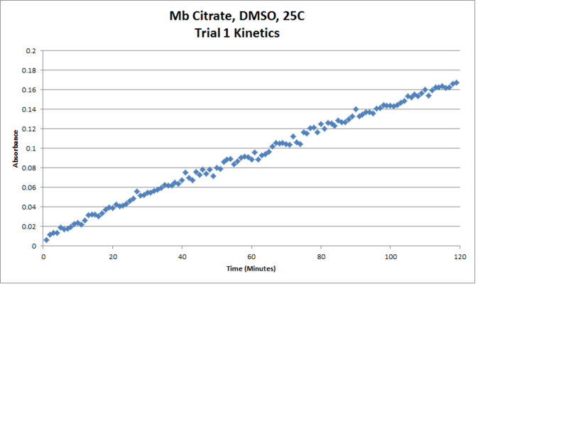 File:Mb Citrate OPD H2O2 DMSO 25C Trial1 Kinetics Chart.png