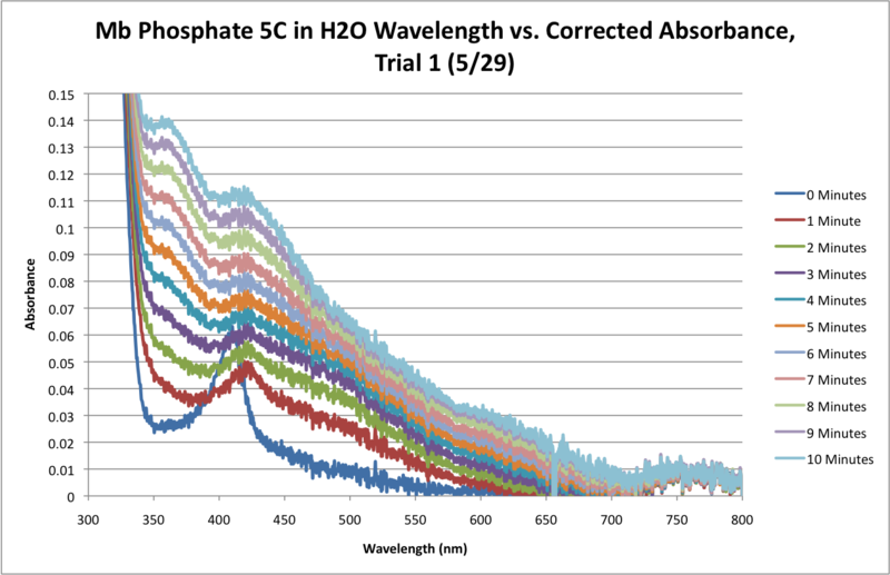File:Mb Phosphate H2O 5C SEQUENTIAL WORKUP GRAPH.png