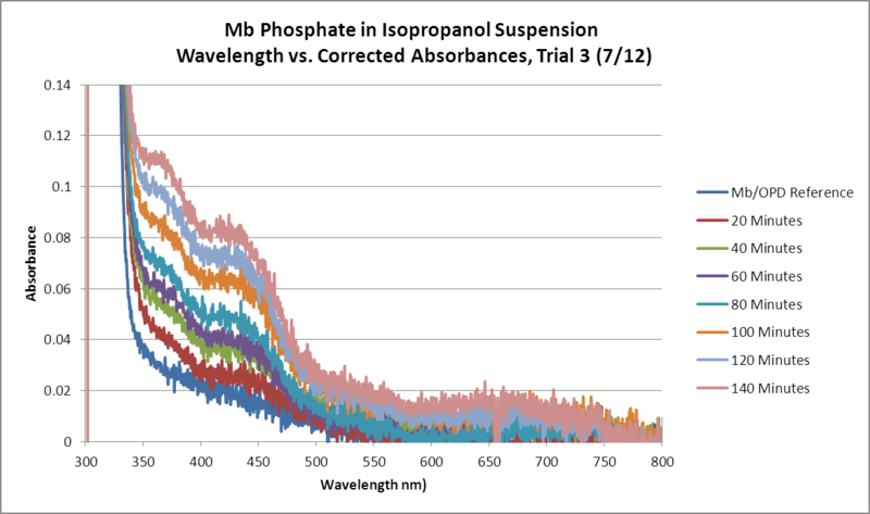 Image:Mb Phosphate OPD H2O2 Isopropanol WORKUP Trial3 GRAPH.png