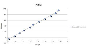 Figure 5: A Plot of our raw measurements during trial three, illustrating our consistency in measurements.