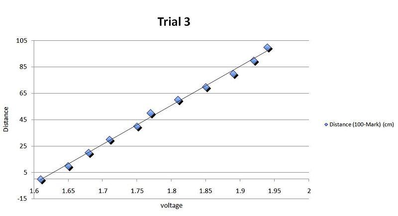 File:Trial 3 data.JPG