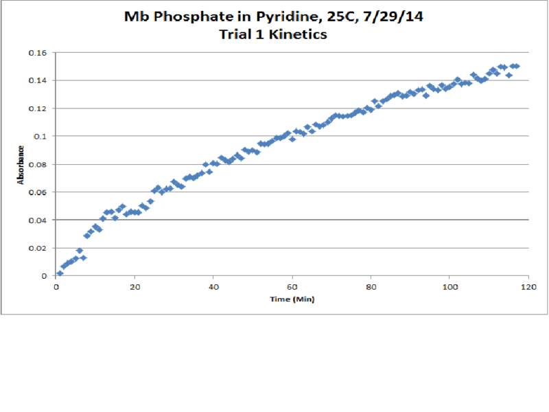 Image:Mb Phosphate OPD H2O2 Pyridine 25C Trial1 Kinetics Chart.png