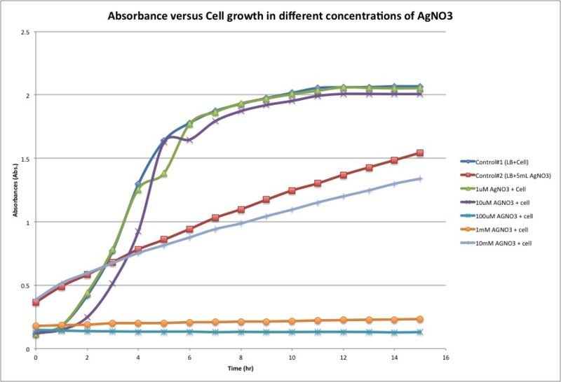 Image:Absorbance versus Cell growth in different concentrations of AgNO3.jpg