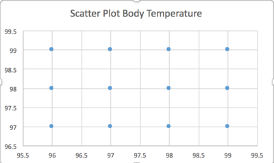 Scatter Plot Body Temperature