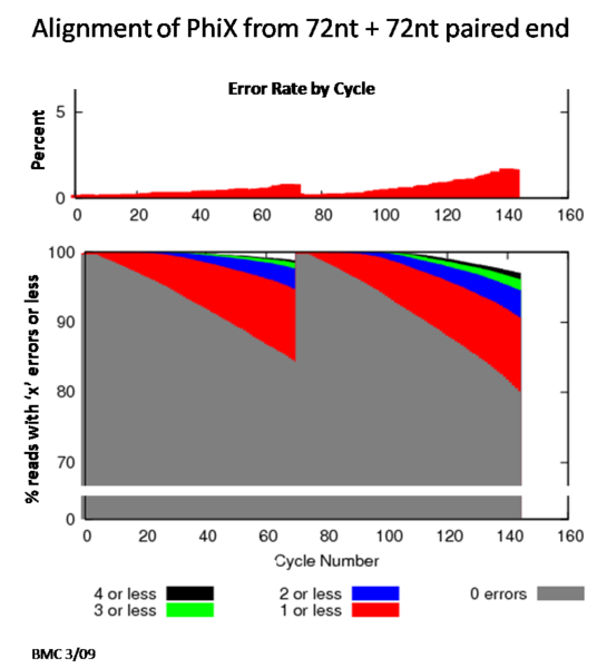 File:BioMicroCenter-72 72 errorRate.png