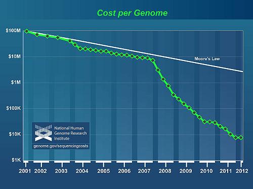 Cost per genome 20130122.jpg