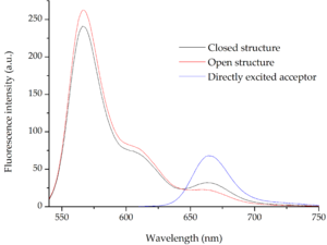 Figure 12: The black and red curves (excitation at 530 nm) show the fluorescence spectra before and after addition of the key, respectively. The blue curve (excitation at 600 nm) show the spectra of the directly excited acceptor. For structures with  the fluorophores placed differently similar results are seen and they can be found in the Supplementary.