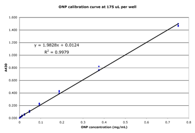 This experiment was designed to calibrate the absorbance at 430nm versus the concentration of o-nitrophenol in the Victor3 plate reader.  A stock solution of 1mg/mL ONP was made as described below (in the same solution used for β-galactosidase assays) and a two-fold serial dilution was made.  These A430 values have been background subtracted (beta;-galactosidase assay solution only).  Absorbances above those shown on the plot DO NOT follow a linear relationship (data not shown).  Click to view the larger image.