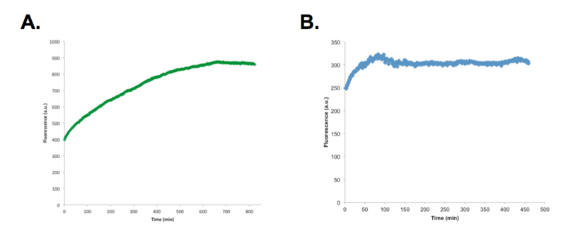 File:MG SP aptamer titration.png
