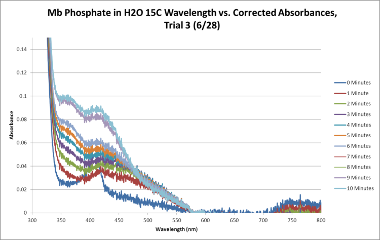 Mb Phosphate OPD H2O 15C Trial3 SEQUENTIAL GRAPH.png