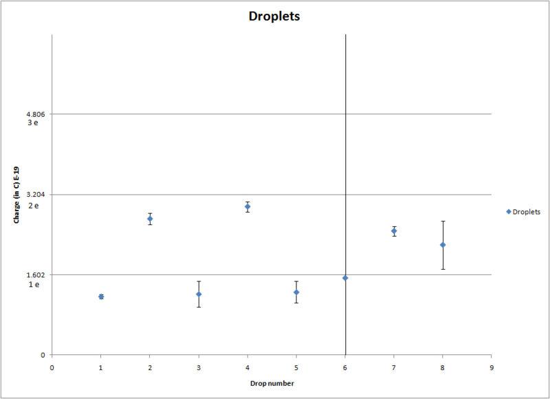 File:Millikan droplet charge graph.jpg