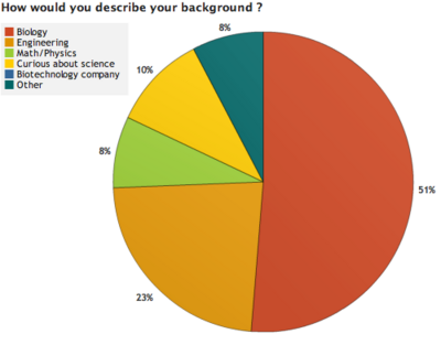 OWW Survey Results 1 2.png