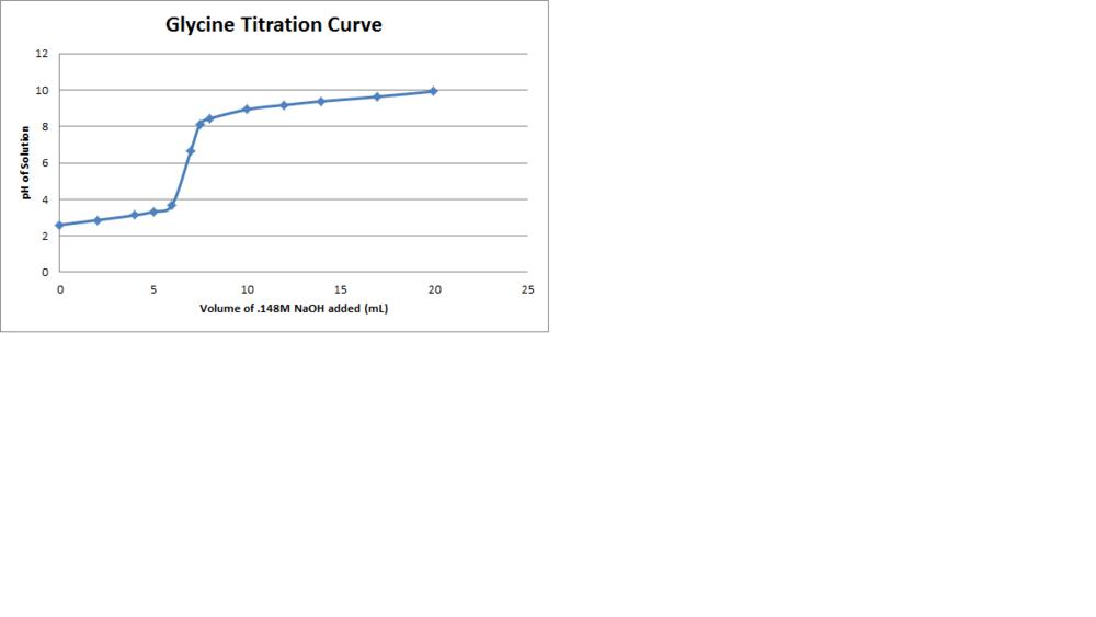 Glycine Titration Curve.png