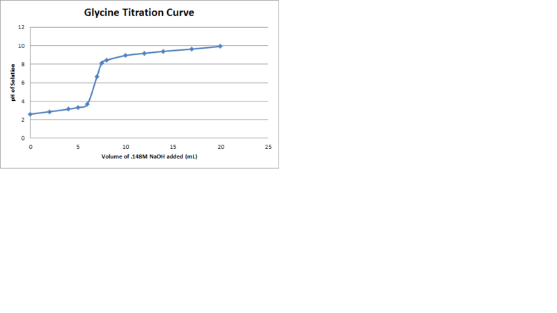 File:Glycine Titration Curve.png
