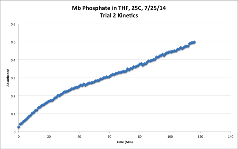 Image:Mb Phosphate OPD H2O2 THF 25C Trial2 Kinetics Chart.png