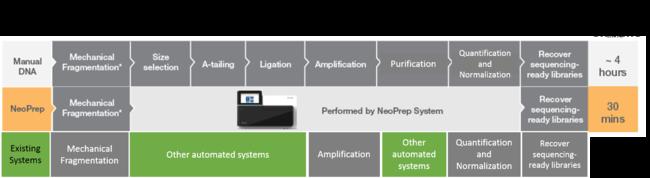 NeoDNA method.png