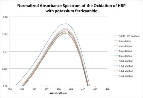 ZoomedinnormalizedabsoxidationHRPzem.png