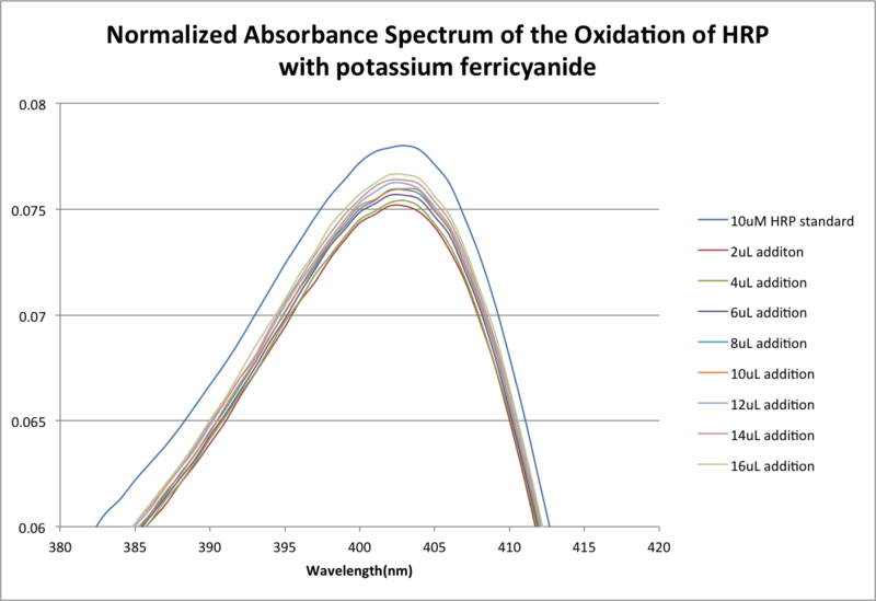 File:ZoomedinnormalizedabsoxidationHRPzem.png