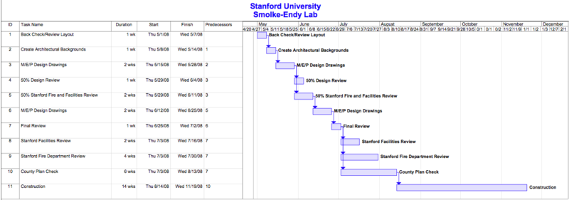 File:Construction Schedule.png