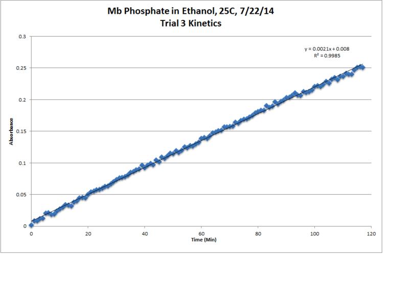 File:Mb Phosphate OPD H2O2 EtOH 25C Trial3 Kinetics LinReg Chart.png