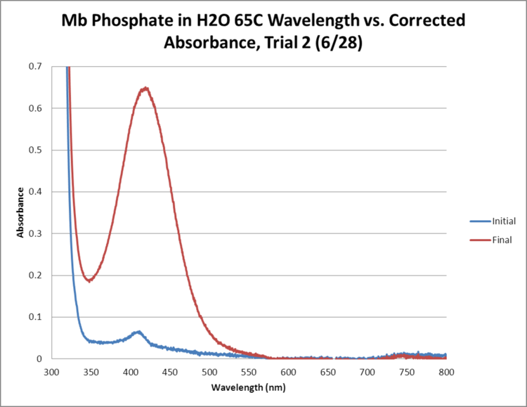 Mb Phosphate OPD H2O 65C Trial2 GRAPH.png