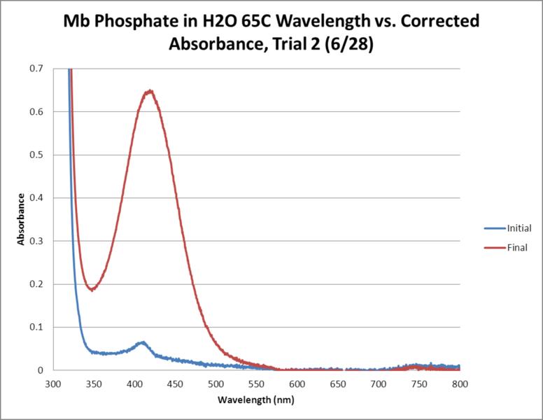 File:Mb Phosphate OPD H2O 65C Trial2 GRAPH.png