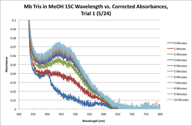 Mb Tris MeOH 15C Sequential Time Absorbance Graph.png