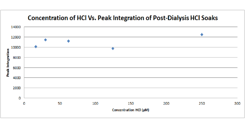 File:Concentration of HCl versus peak integration of post-dialysis HCl soaks.png