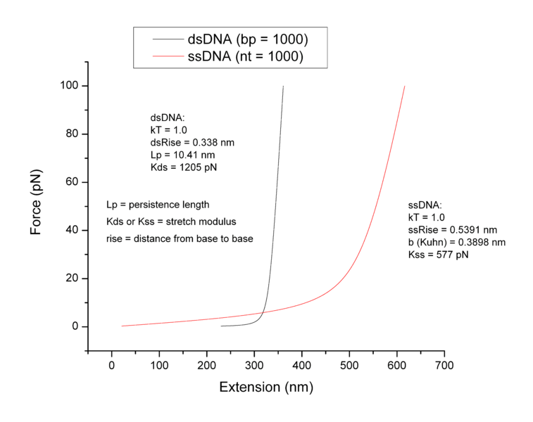 Image:DNA force extension.png