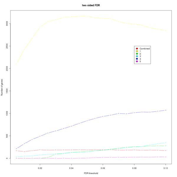 File:Plot FDR threshold comparison.png