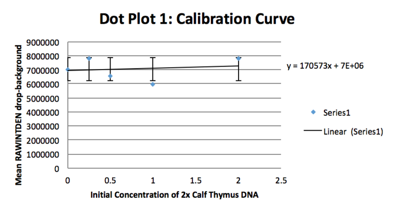 File:BME100G11 Calibration Curve2.PNG
