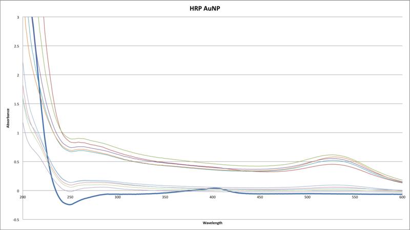 File:HRP AUNP absorbance vs wavelength UV-VIS JAvier Vinals.png