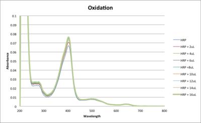 HRP Oxidation DML 09172013.png