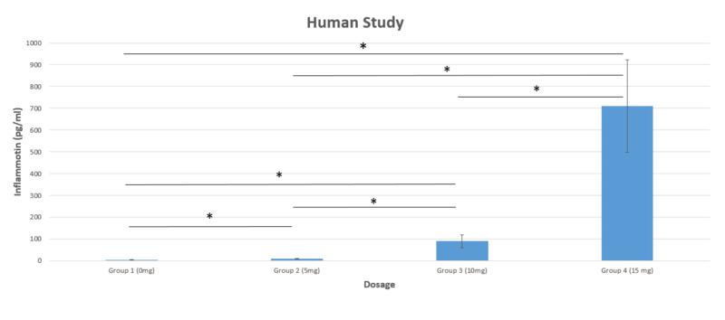 File:HumanStudyGraph.PNG