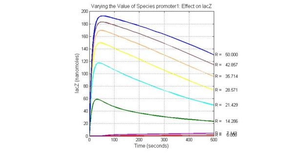 Fig.7 Varying the Value of Species promoter1 Effect on lacZ