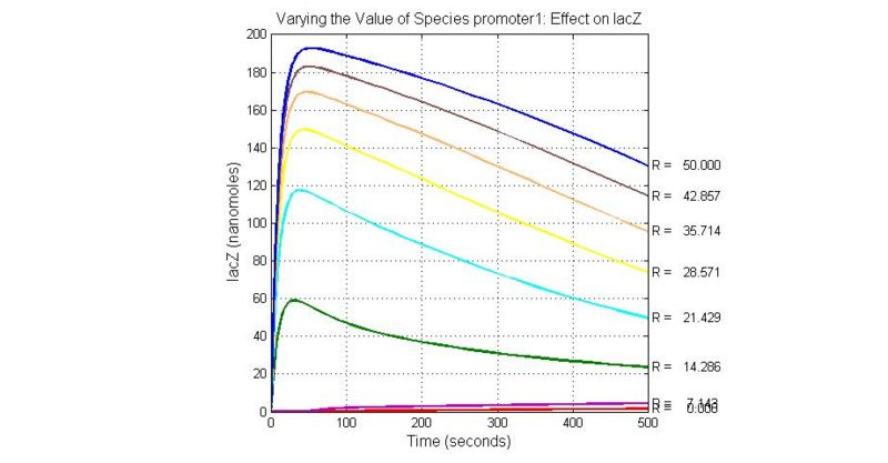 File:Varying the Value of Species promoter1 Effect on lacZ.jpg