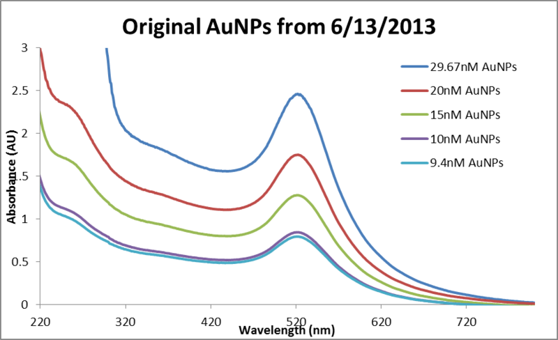File:Abs data AuNP dilutions 0613 REDO.png