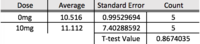 Calculated averages for rat test subjects