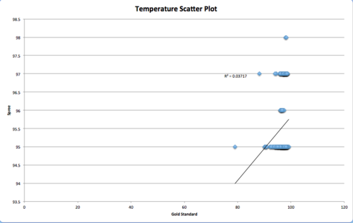 BME 100 Temperature Scatter Plot Group 7.png